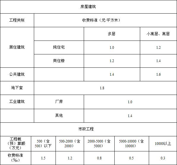 施工图设计文件审查收费标准(浙价服[2007]147号)